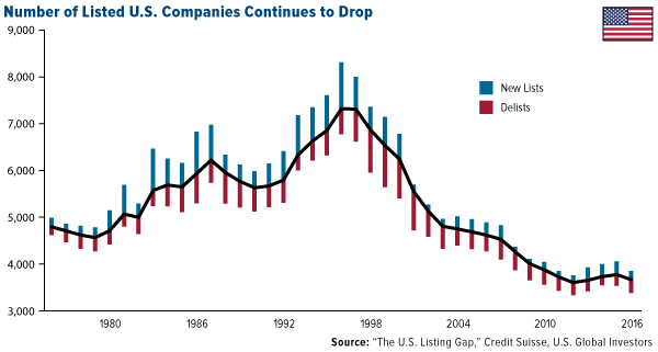 Number of listed US companies continues to drop