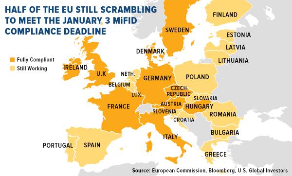 Half of the EU still scrambling to meet the January 3rd MiFID compliance deadline