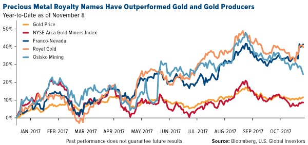 Precious metal royalty names have outperformed gold and gold producers