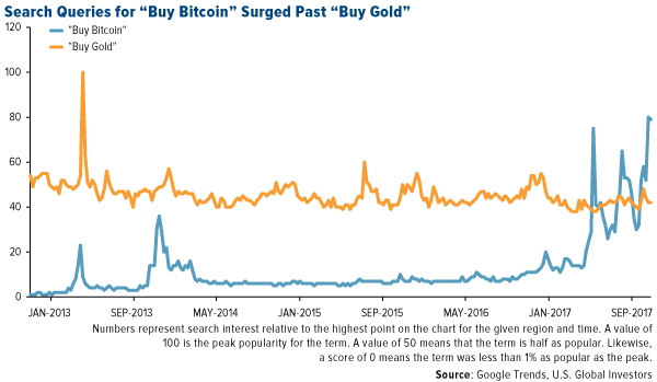 Search queries for buy bitcoin surged past buy gold