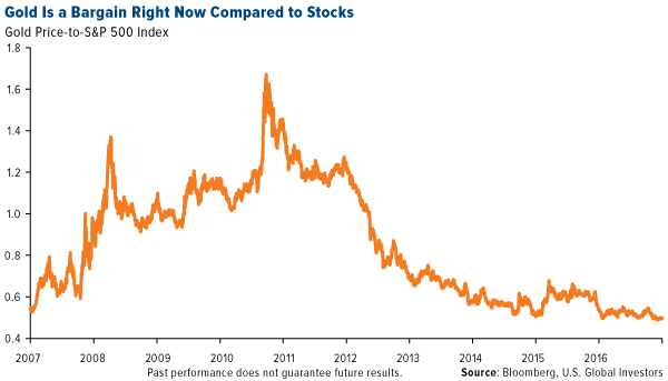 Gold is a bargain right now compared to stocks