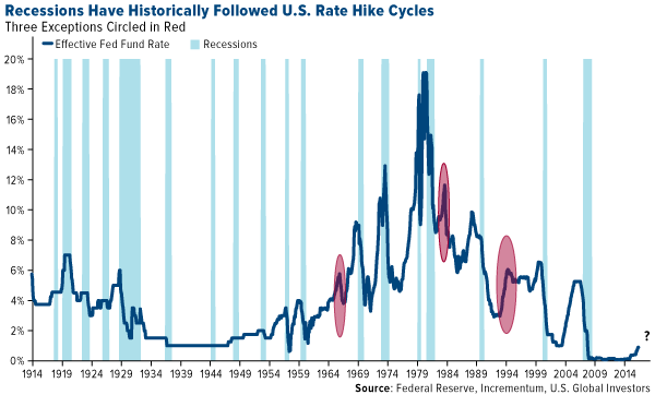 recessions have historically followed us rate hike cycles