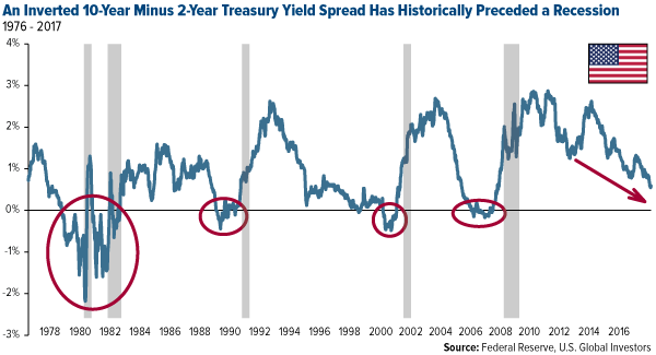 An inverted 10 year minus 2 year treasury yeild spread has historcially preceeded a recession