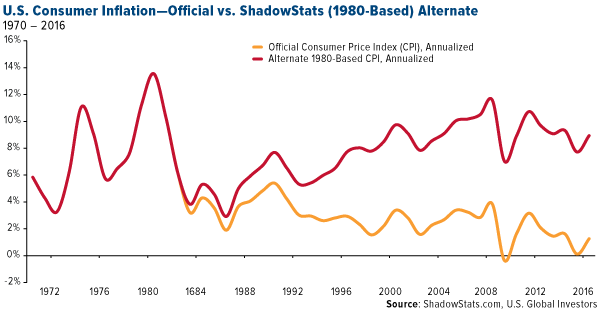 US consumer inflation official vs shadowstats 1980 based alternative