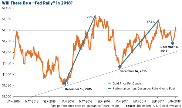 Will there be a fed rally in 2018