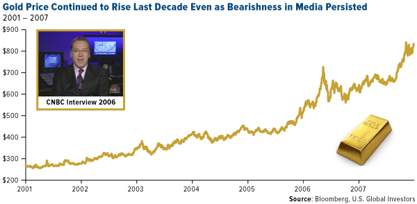 Gold price continued to rise last decade even as bearishness in media persisted