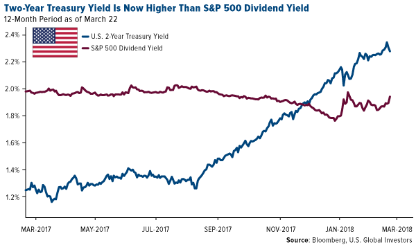 Two year treasury yeild is now higher than sp 500 dividened yield