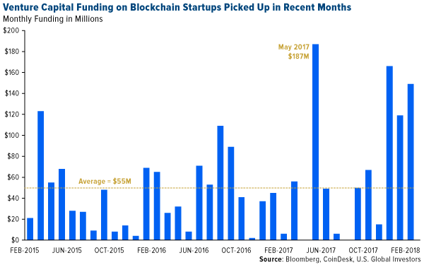venture capital funding on blockchain startups picked up in recent months