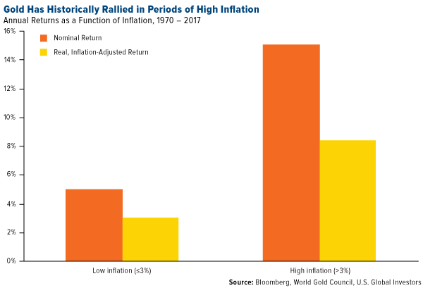 gold has historically rallied in periods of high inflation
