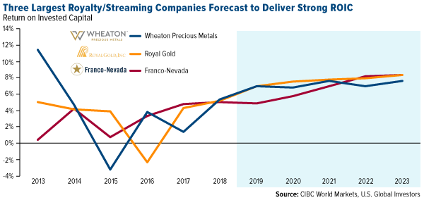 Three largest royalty and streaming companies forecast to deliver strong return on invested capital
