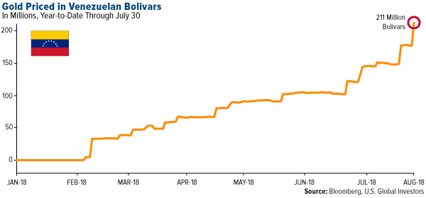 Gold priced in Venezuela Bolivars