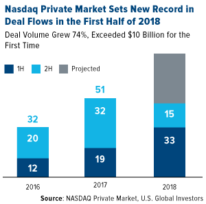Nasdaq private market sets new record in deal flows in the first half of 2018