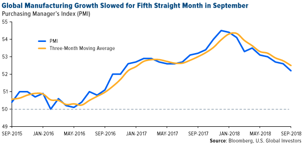 Global manufacturing growth slowed for fifth straight month in September
