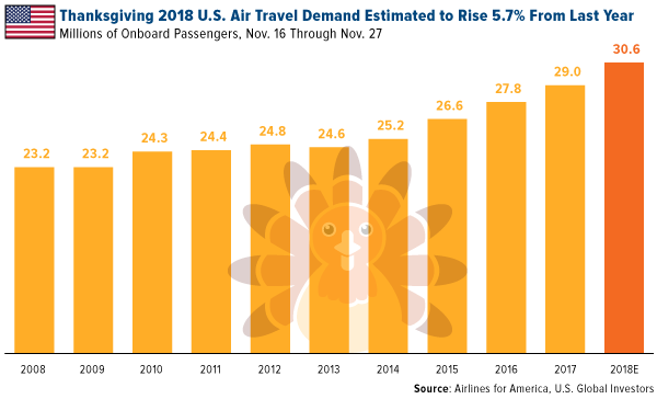 Thanksgiving 2018 US air travel demand estimated to rise 5 percent from last year