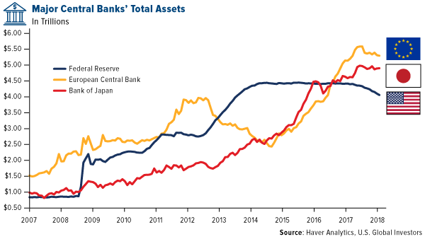 Major Central Banks' Total Assets
