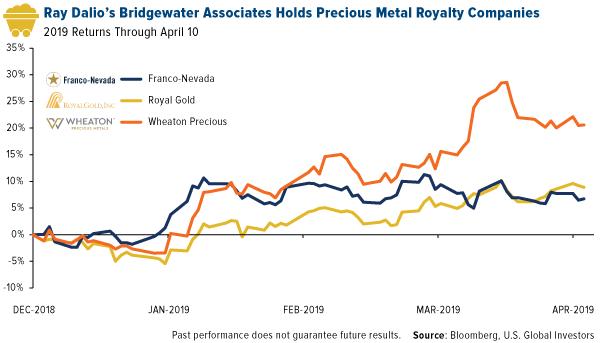 Ray Dalios Bridgewater Associates Holds Precious Metal Royalty Companies