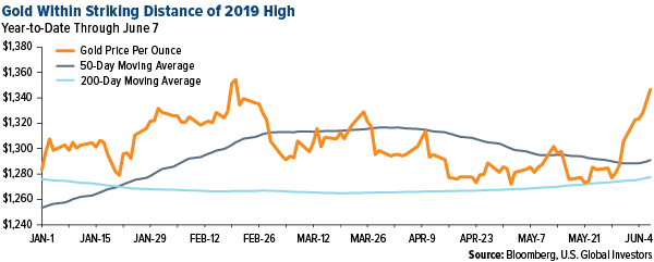Gold within striking distance of 2019 high