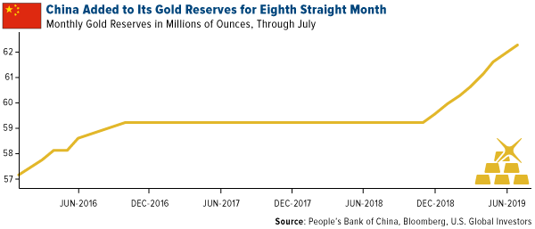 China added to its gold reserves for eighth straight month