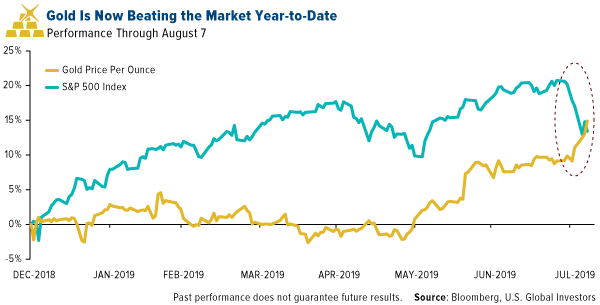 gold is now beating the market year-to-date