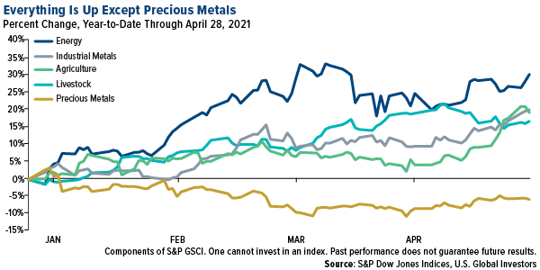 everything is up except precious metals