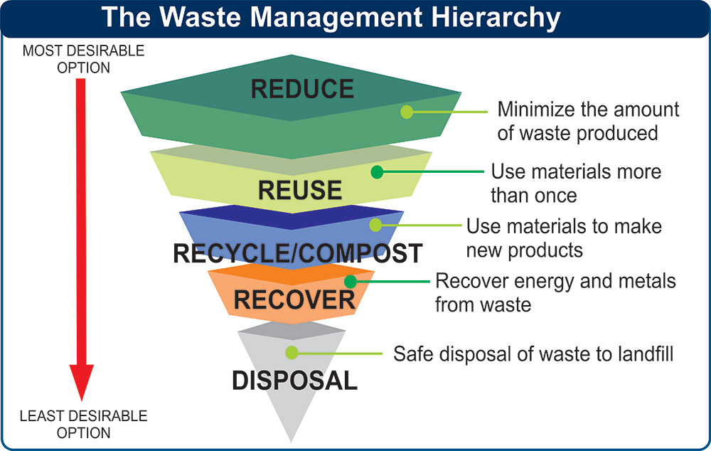 No time to waste waste diversion in construction for Waste management strategy template