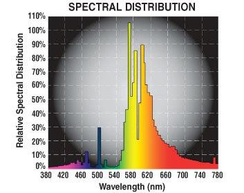 HPS DE Spectral Distribution