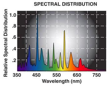 Hilux Gro Super Metal Halide Spectral Chart