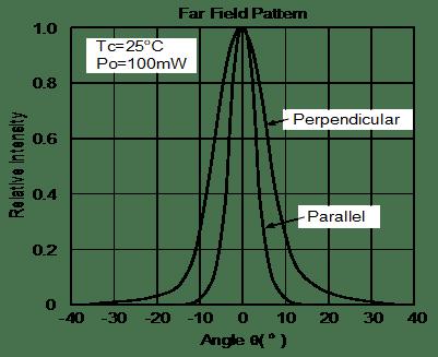 Far Field Pattern