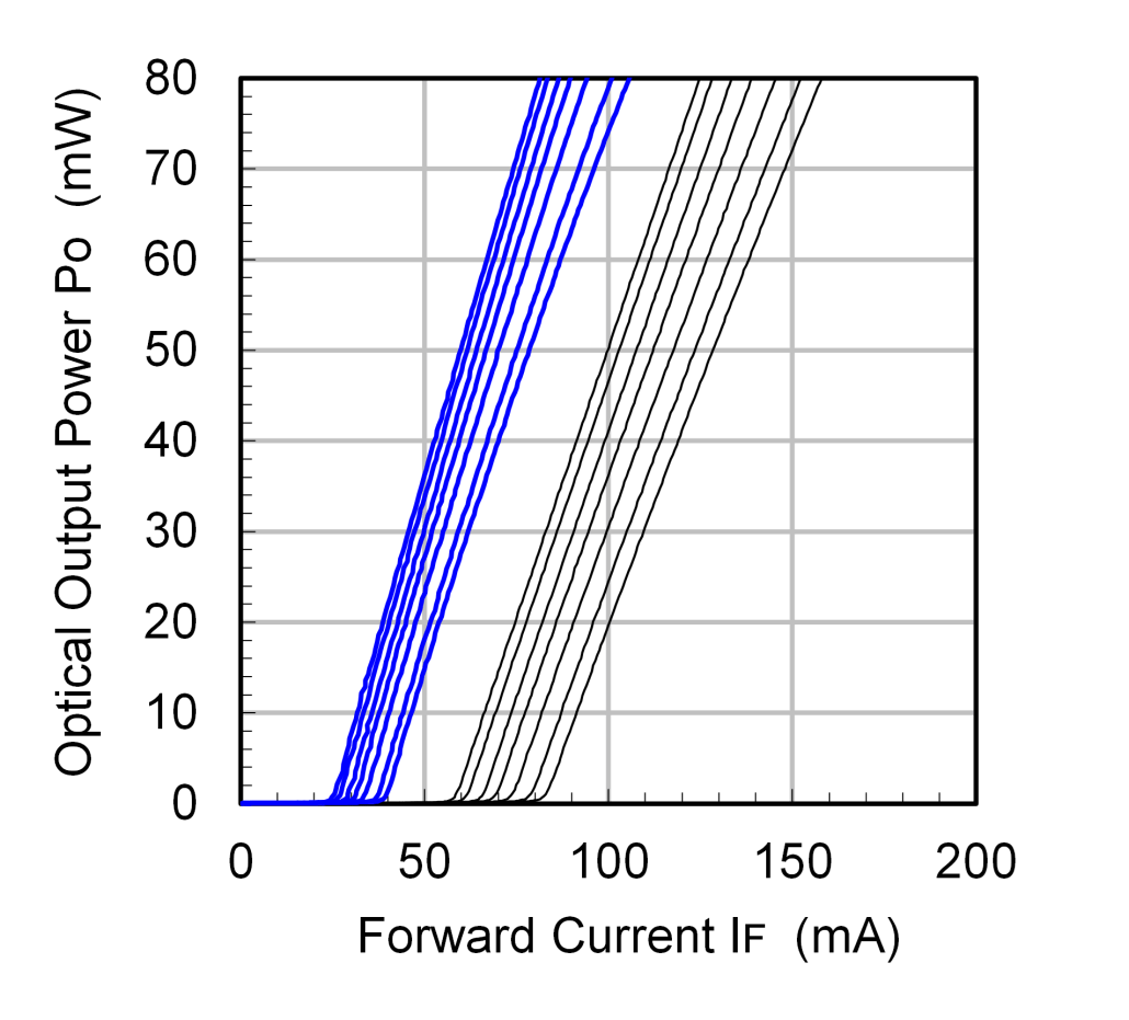 Output Power (CW) vs Forward Current