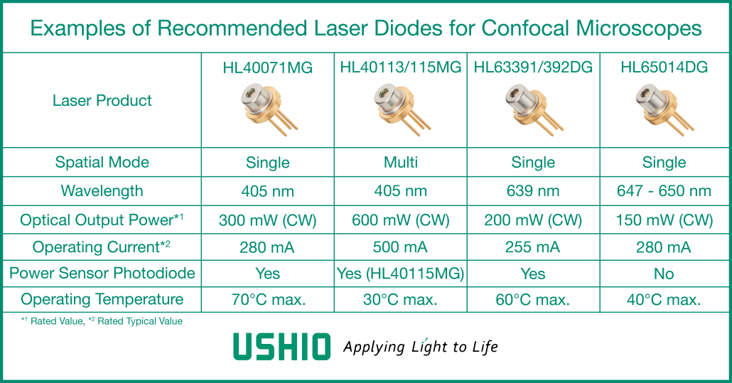 Examples of laser products suitable for confocal microscopy