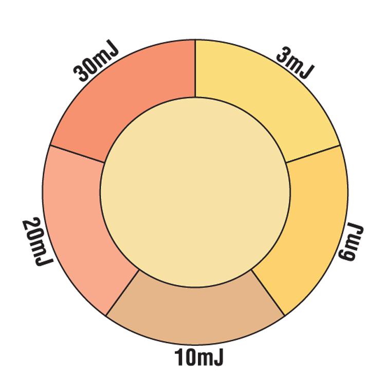 Dose222 Care222 Technology UV Dose Indicator Card