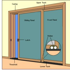Door Frame Parts Diagram 5 1 Rotation Usi Glisante - Pvc