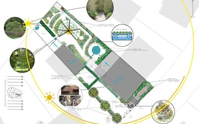 Initiation au Design en permaculture à l'Usine Vivante