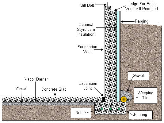 Captivating Basement Footing And Foundation Wall Construction Nice Design