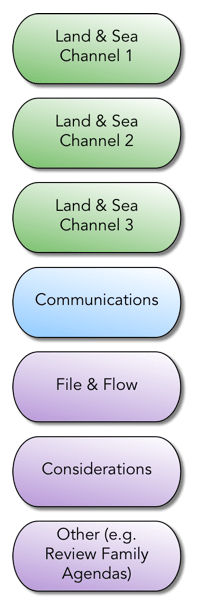 Channels_of_Work