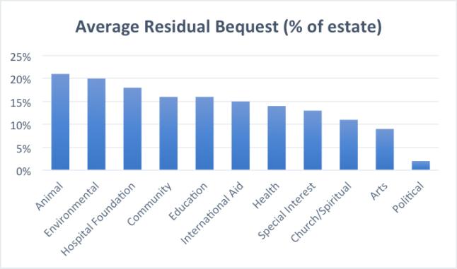 residual beneficiary