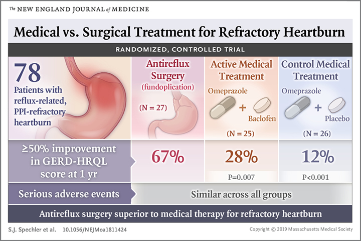 When Is Surgery the Best Option for GERD Unresponsive to ...