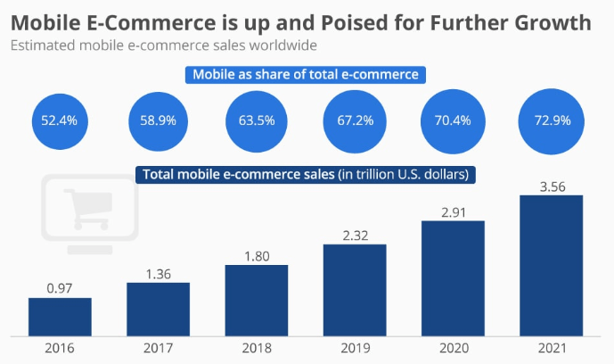 android, How Much Does It Cost To Create an Android & iOS e-Commerce App?,  Best-in-Class Technologies Solutions & Services