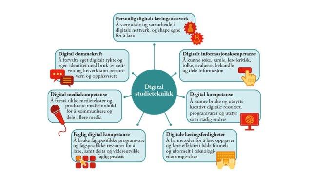 Modell Digital Studieteknikk. Laget av Marianne Hagelia