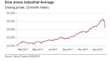 """अमेरिकी शेयर मूल्यमा सबैभन्दा ठूलो गिरावट ,ह्वाइट हाउस भन्छ """"हामी आर्थिक अवस्थाप्रति ढुक्क छौँ"""""""