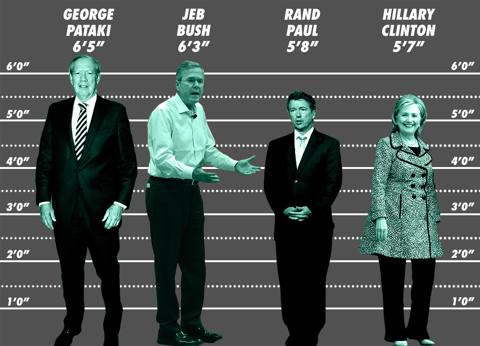 How Tall Are the 2016 Presidential Candidates  Politics