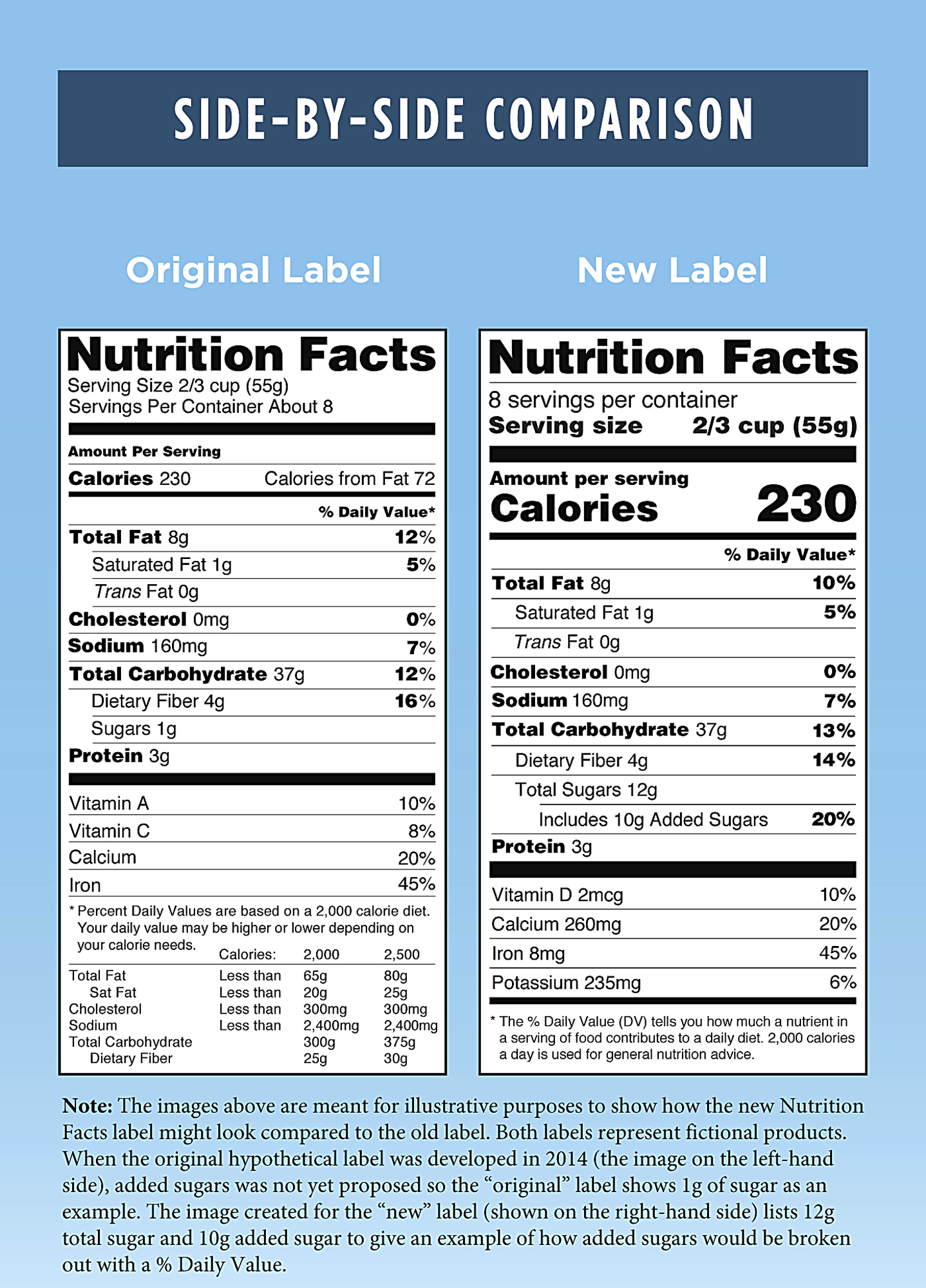Fda Delays Revamped Nutrition Facts Panel