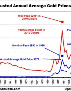 Historical prices for gold pictures also rh pricesformochikurespot
