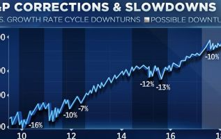 Chart suggests stocks face heightened risk of 10-20% correction 2