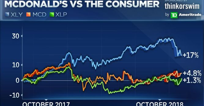 McDonald's is about to break out to new highs says top technician 2