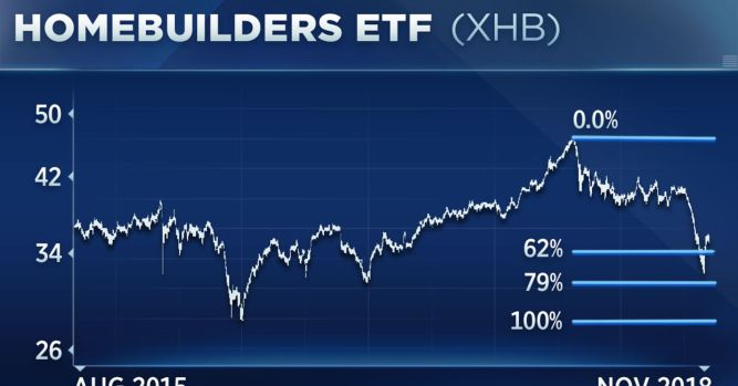 Homebuilder stocks get crushed, one analyst says a bounce is in store 1
