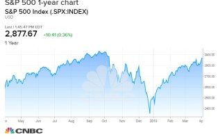 Stocks coiled to spring higher to records if Friday's jobs report doesn't bomb again 3