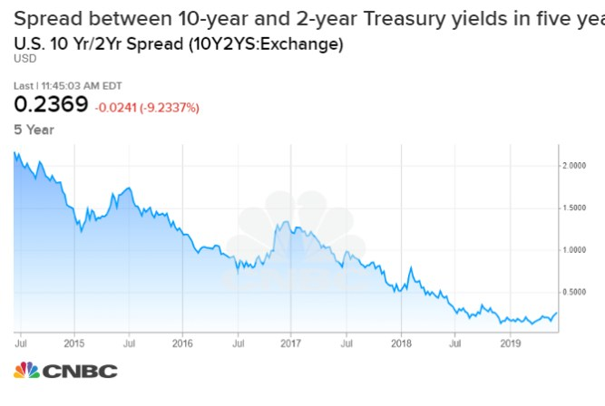 This chart shows why everyone on Wall Street is so worried about the yield curve 1