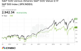 Is value investing dead? It might be and here's what killed it 1
