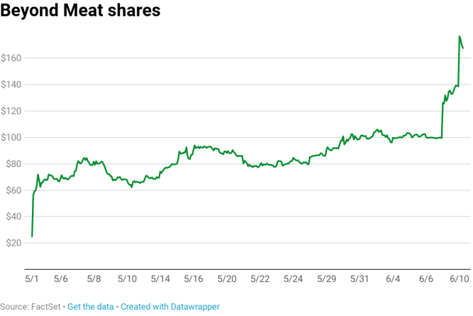 Beyond Meat short sellers lose more than $400 million as stock rockets higher 1